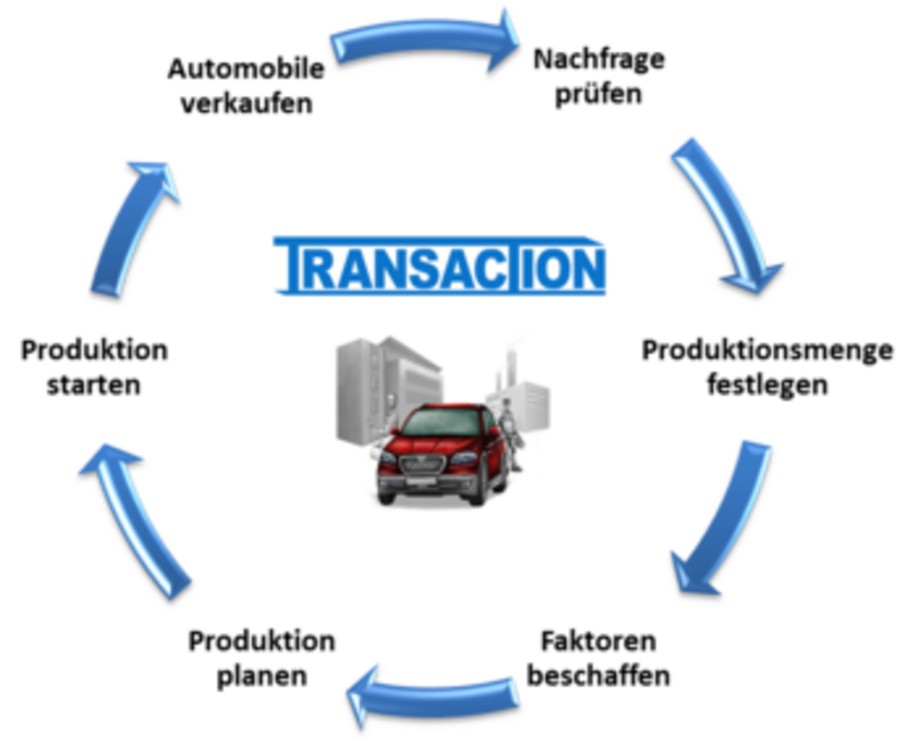 Transaction Ablauf